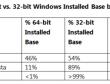 Gần một nửa Windows 7 đang sử dụng là phiên bản 64 bit