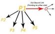 Outbound link là gì?