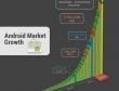 Google cán mốc 10 tỷ lượt download trên Android Market
